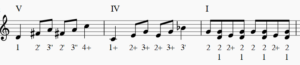 Chord tone V-IV-I blues harmonica riffs