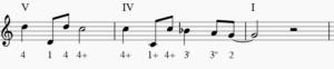 Tounge switch based V-IV-I blues harmonica riffs